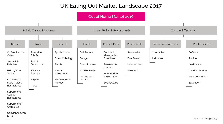 UK Eating Out Market Landscape 2017