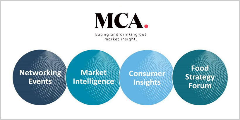 Foodservice Marketing - Glimpsing the foodservice future with MCA
